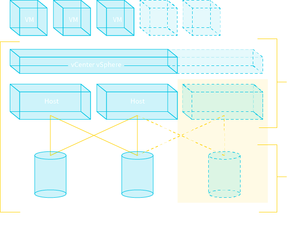 Виртуальная инфраструктура (IaaS)