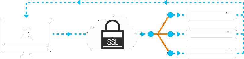 Соответствие сертификатам SSL