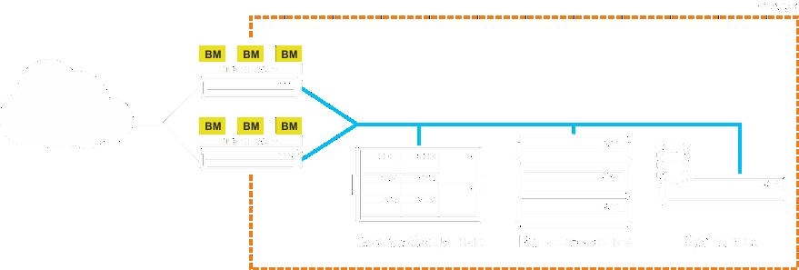 Мультисервисная инфраструктура